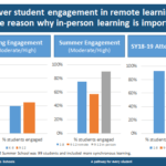 Spring 2020 Remote Learning Engagement Chart