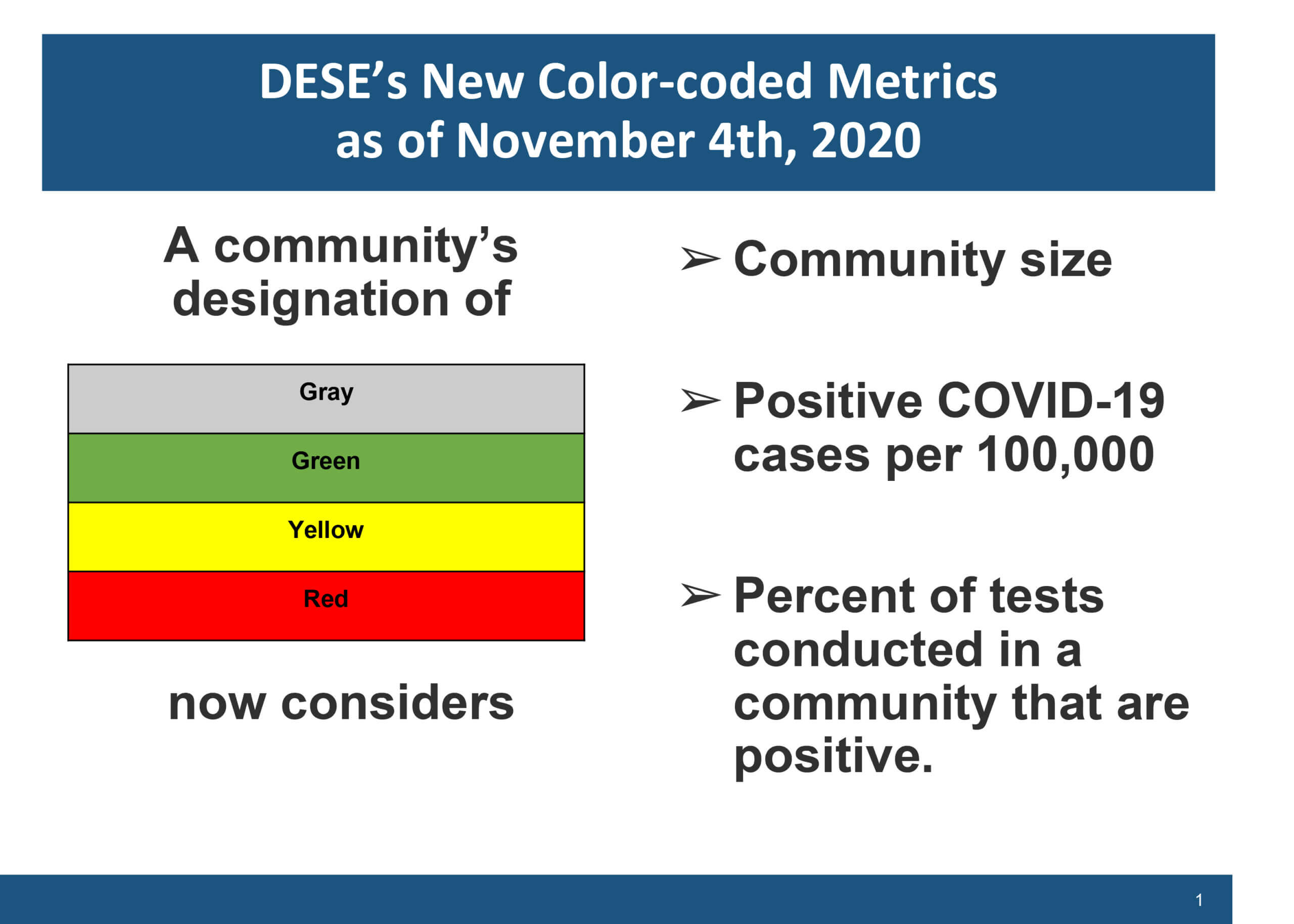 Color coded metrics