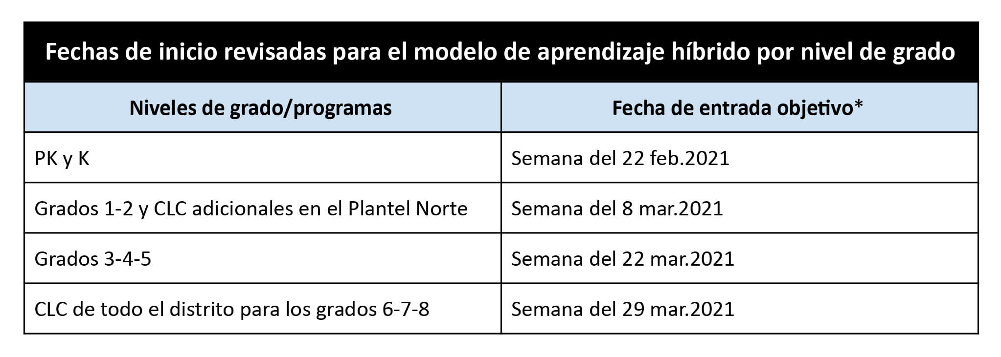 Spanish Re-Entry Target Dates Table